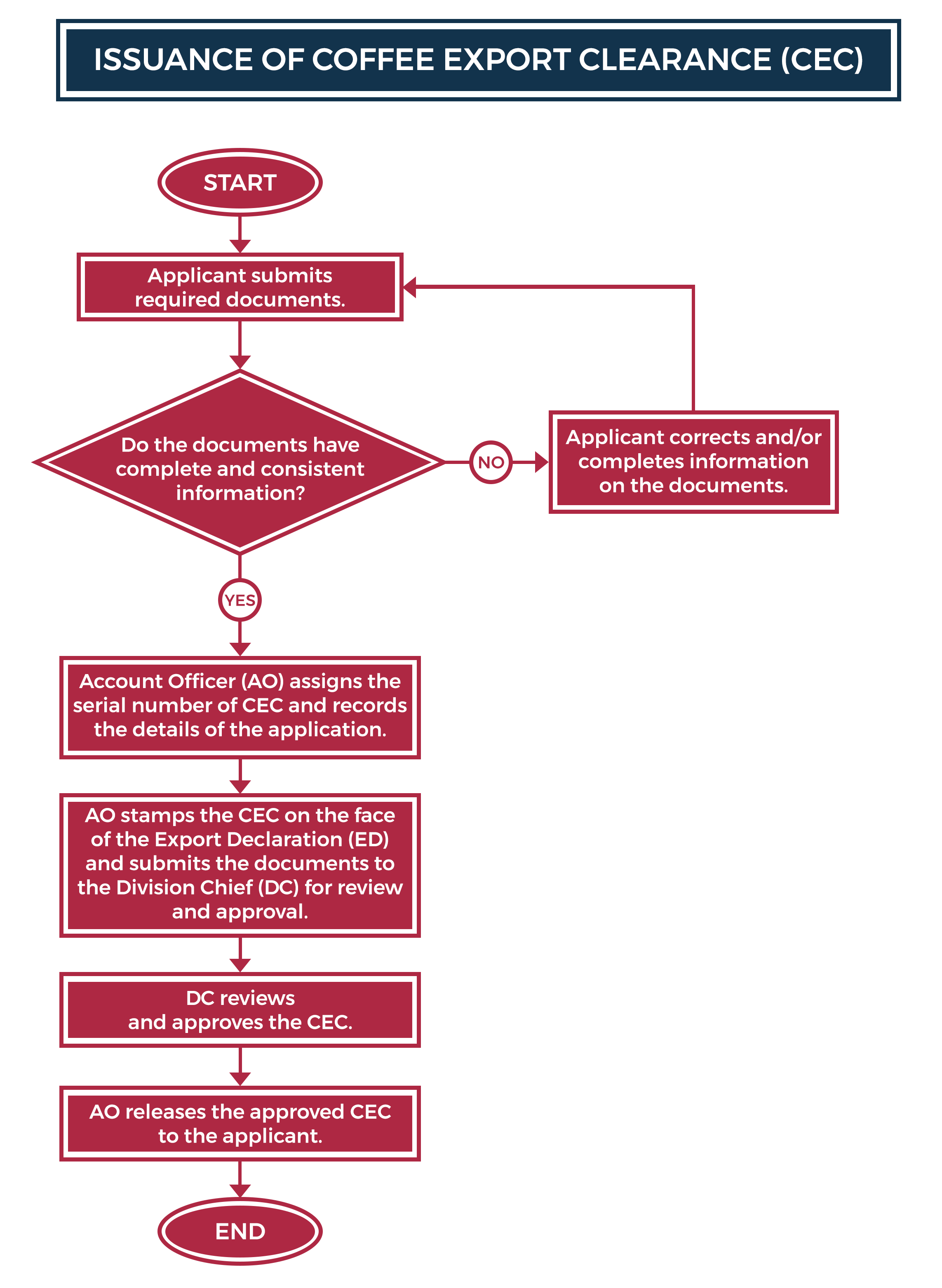 Issuance of Coffee Export Clearance Flowchart