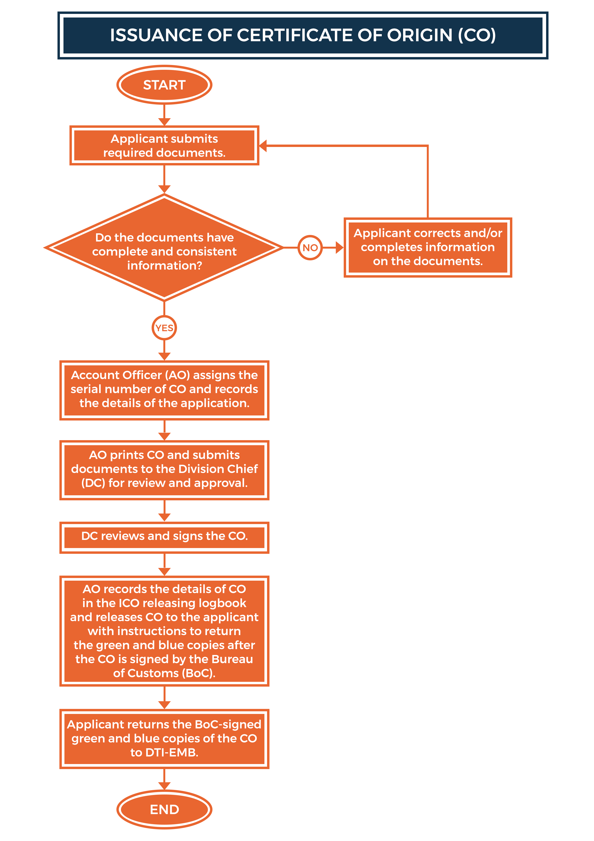Issuance of Coffee Certificate of Origin Flowchart